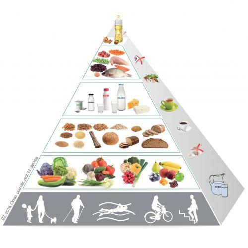 Nowa Piramida Zdrowego Żywienia obraz